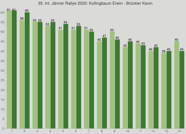 35. Int. Jänner Rallye 2020: Kollingbaum Erwin - Brückler Kevin