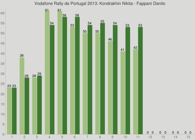 Vodafone Rally de Portugal 2013: Kondrakhin Nikita - Fappani Danilo