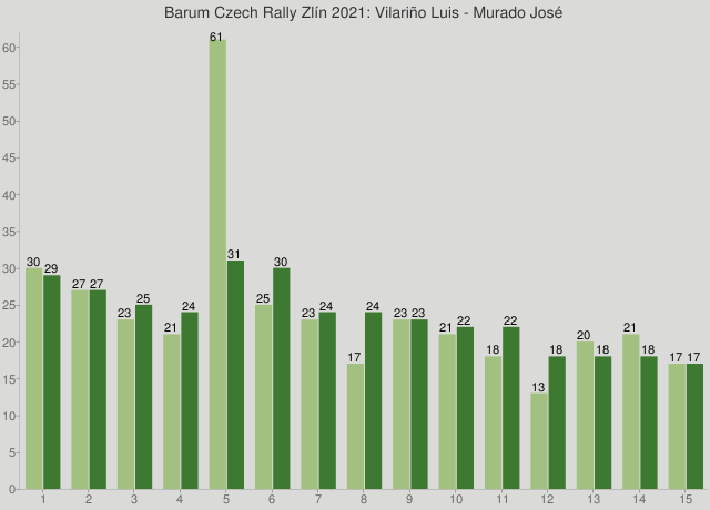 Barum Czech Rally Zlín 2021: Vilariño Luis - Murado José