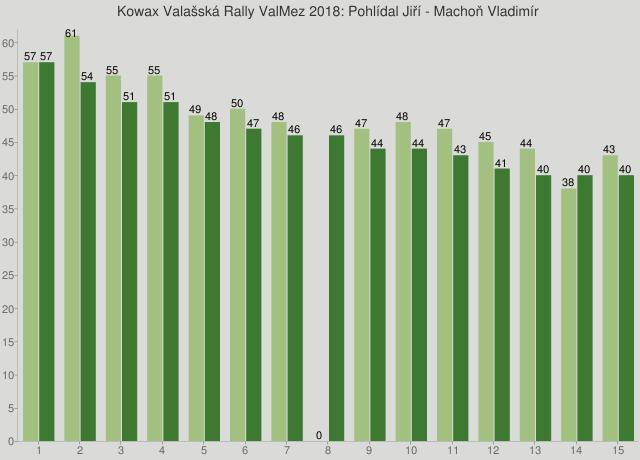 Kowax Valašská Rally ValMez 2018: Pohlídal Jiří - Machoň Vladimír
