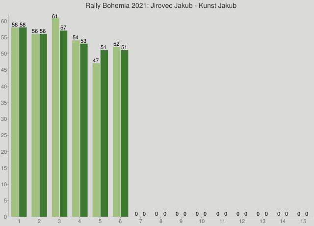Rally Bohemia 2021: Jirovec Jakub - Kunst Jakub
