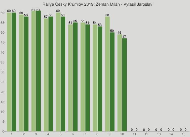 Rallye Český Krumlov 2019: Zeman Milan - Vytasil Jaroslav
