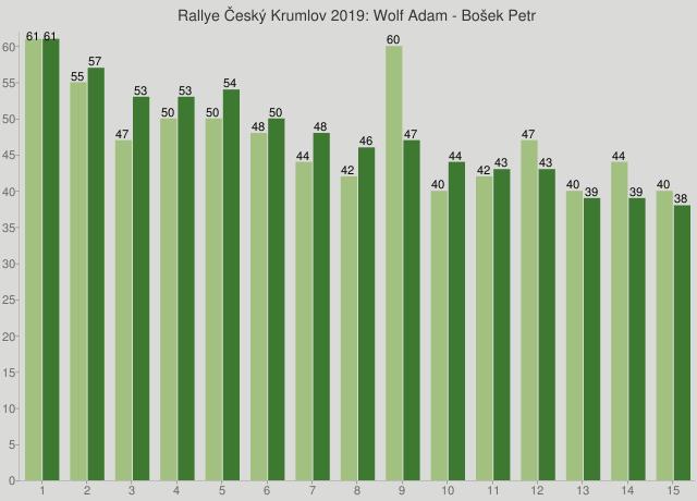 Rallye Český Krumlov 2019: Wolf Adam - Bošek Petr