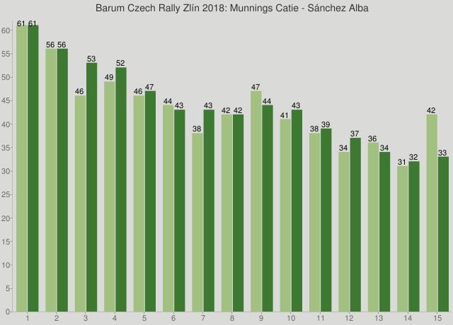 Barum Czech Rally Zlín 2018: Munnings Catie - Sánchez Alba