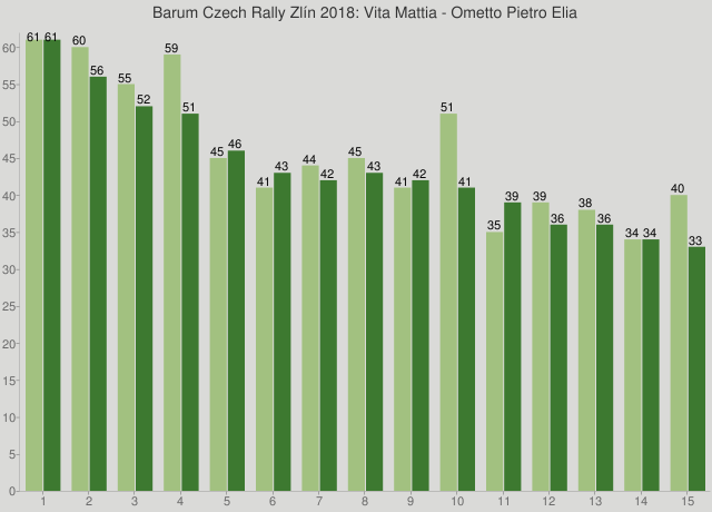 Barum Czech Rally Zlín 2018: Vita Mattia - Ometto Pietro Elia