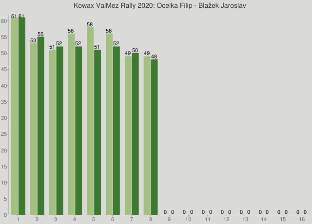 Kowax ValMez Rally 2020: Ocelka Filip - Blažek Jaroslav