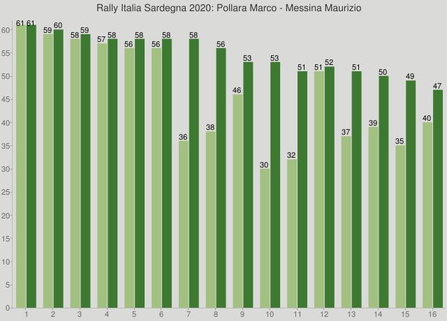 Rally Italia Sardegna 2020: Pollara Marco - Messina Maurizio
