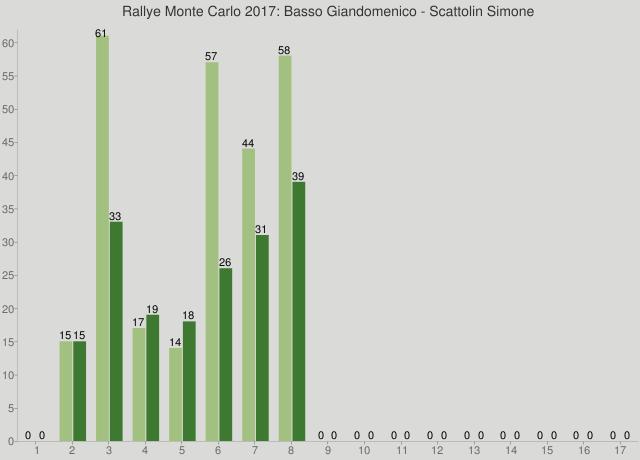 Rallye Monte Carlo 2017: Basso Giandomenico - Scattolin Simone