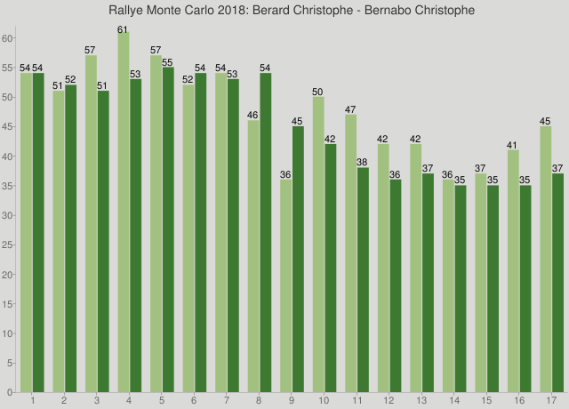 Rallye Monte Carlo 2018: Berard Christophe - Bernabo Christophe