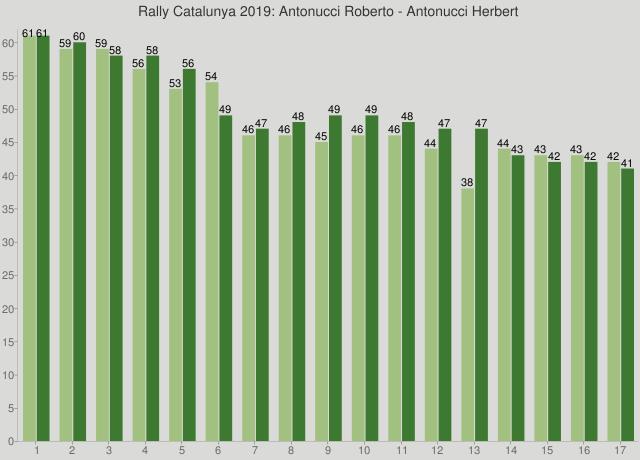 Rally Catalunya 2019: Antonucci Roberto - Antonucci Herbert