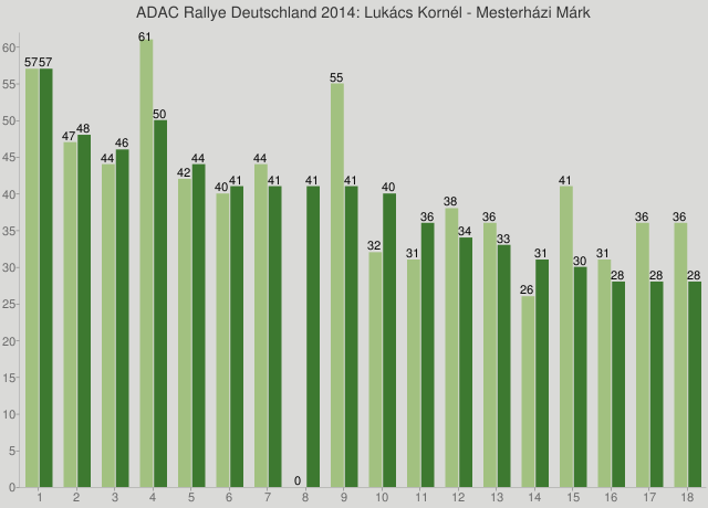 ADAC Rallye Deutschland 2014: Lukács Kornél - Mesterházi Márk
