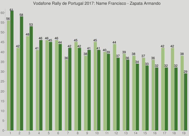Vodafone Rally de Portugal 2017: Name Francisco - Zapata Armando