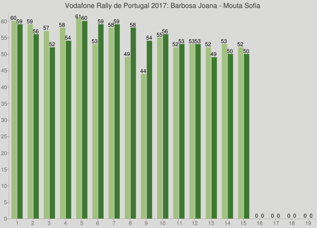 Vodafone Rally de Portugal 2017: Barbosa Joana - Mouta Sofia