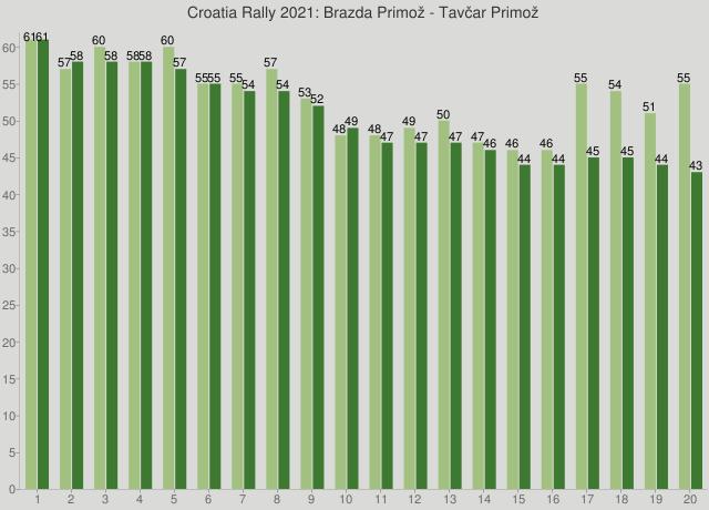 Croatia Rally 2021: Brazda Primož - Tavčar Primož