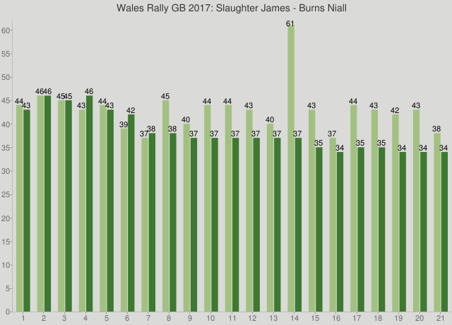 Wales Rally GB 2017: Slaughter James - Burns Niall