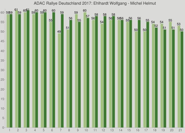 ADAC Rallye Deutschland 2017: Ehlhardt Wolfgang - Michel Helmut