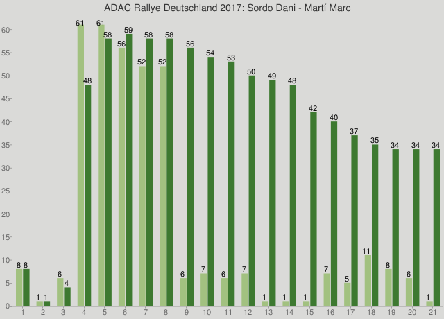 ADAC Rallye Deutschland 2017: Sordo Dani - Martí Marc