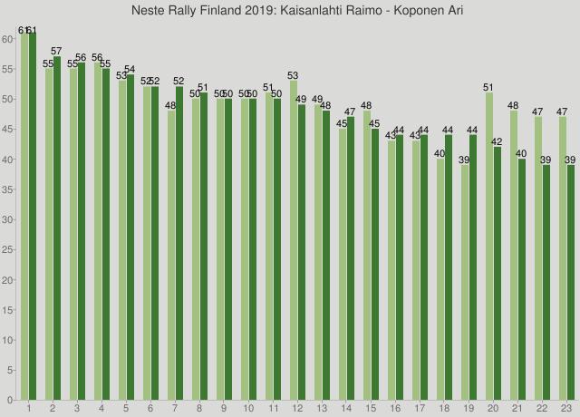 Neste Rally Finland 2019: Kaisanlahti Raimo - Koponen Ari