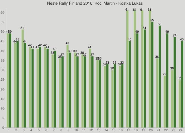 Neste Rally Finland 2016: Koči Martin - Kostka Lukáš