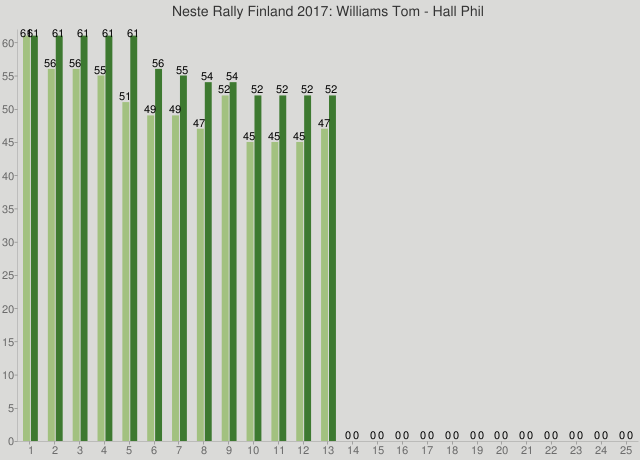 Neste Rally Finland 2017: Williams Tom - Hall Phil
