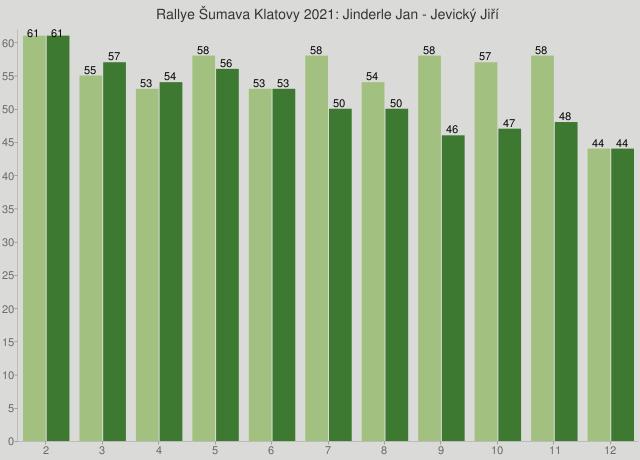 Rallye Šumava Klatovy 2021: Jinderle Jan - Jevický Jiří