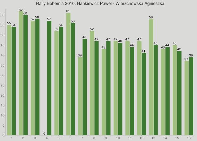 Rally Bohemia 2010: Hankiewicz Paweł - Wierzchowska Agnieszka