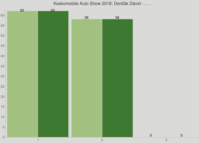 Keskomobile Auto Show 2018: Derďák Dávid - .. ..