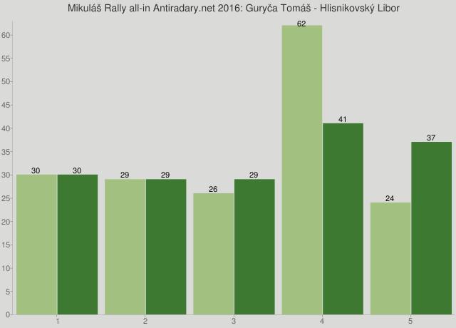 Mikuláš Rally all-in Antiradary.net 2016: Guryča Tomáš - Hlisnikovský Libor
