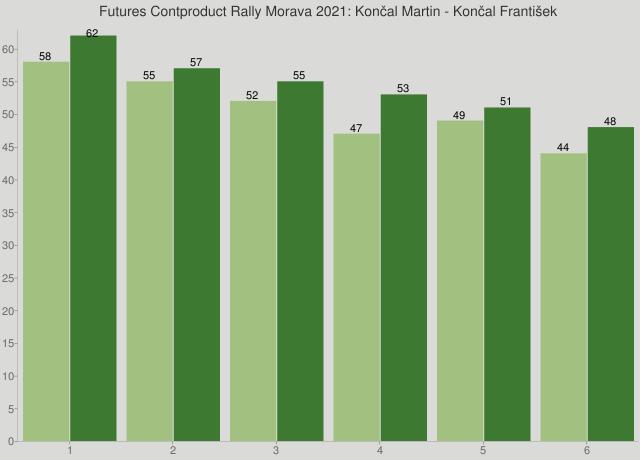 Futures Contproduct Rally Morava 2021: Končal Martin - Končal František