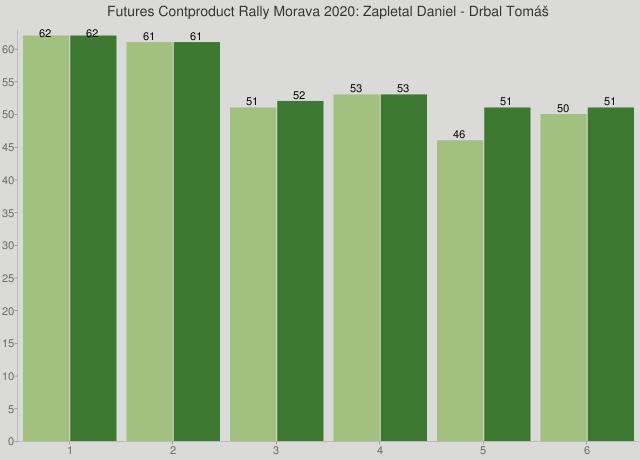 Futures Contproduct Rally Morava 2020: Zapletal Daniel - Drbal Tomáš