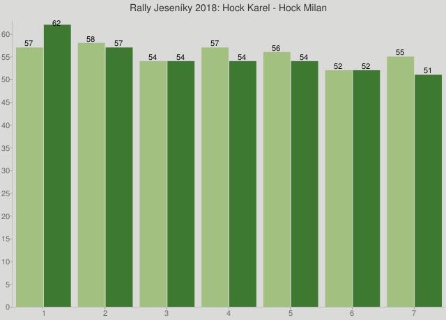 Rally Jeseníky 2018: Hock Karel - Hock Milan