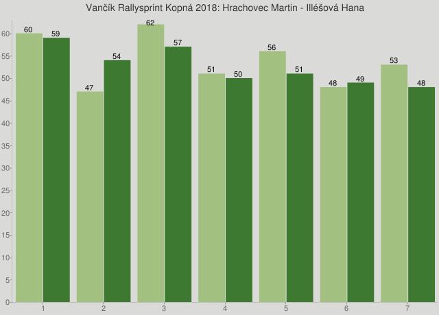Vančík Rallysprint Kopná 2018: Hrachovec Martin - Illéšová Hana