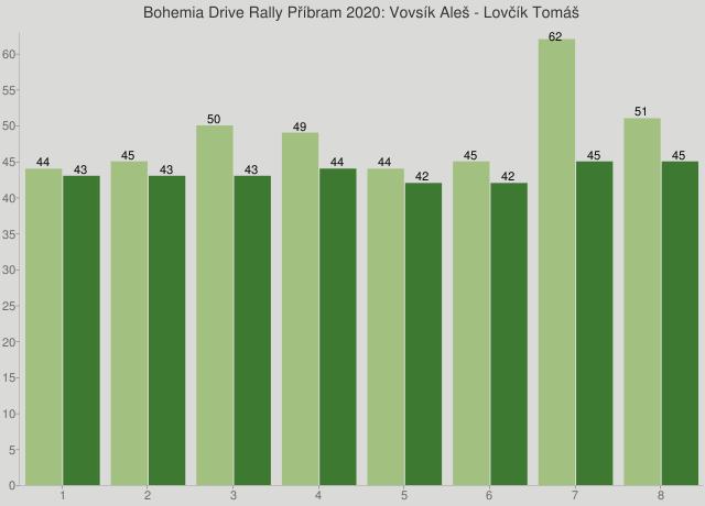 Bohemia Drive Rally Příbram 2020: Vovsík Aleš - Lovčík Tomáš