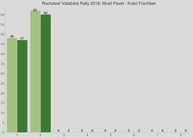 Rocksteel Valašská Rally 2016: Musil Pavel - Kubů František