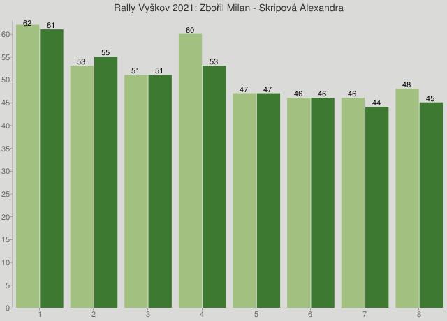 Rally Vyškov 2021: Zbořil Milan - Skripová Alexandra