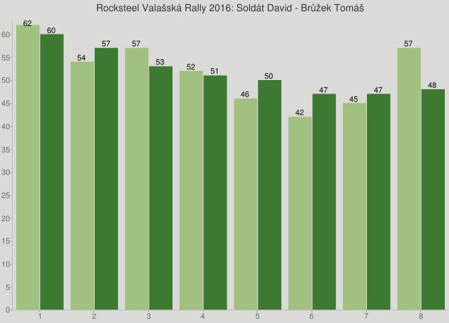 Rocksteel Valašská Rally 2016: Soldát David - Brůžek Tomáš