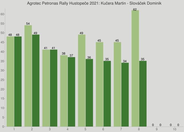 Agrotec Petronas Rally Hustopeče 2021: Kučera Martin - Slováček Dominik
