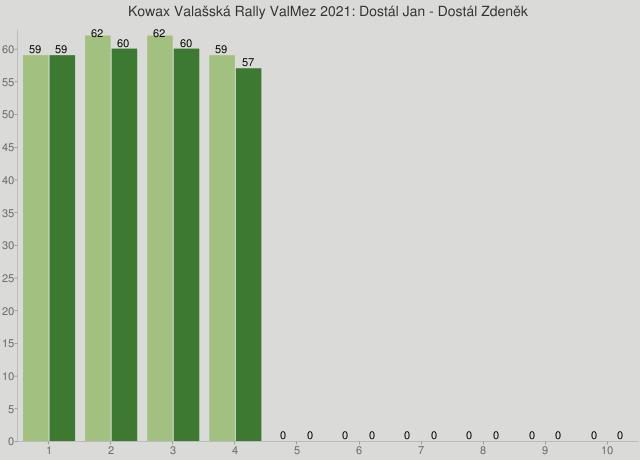 Kowax Valašská Rally ValMez 2021: Dostál Jan - Dostál Zdeněk
