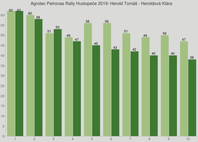 Agrotec Petronas Rally Hustopeče 2019: Herold Tomáš - Heroldová Klára