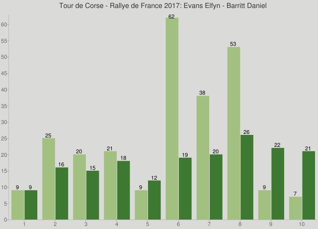 Tour de Corse - Rallye de France 2017: Evans Elfyn - Barritt Daniel