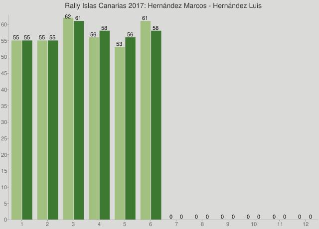Rally Islas Canarias 2017: Hernández Marcos - Hernández Luis