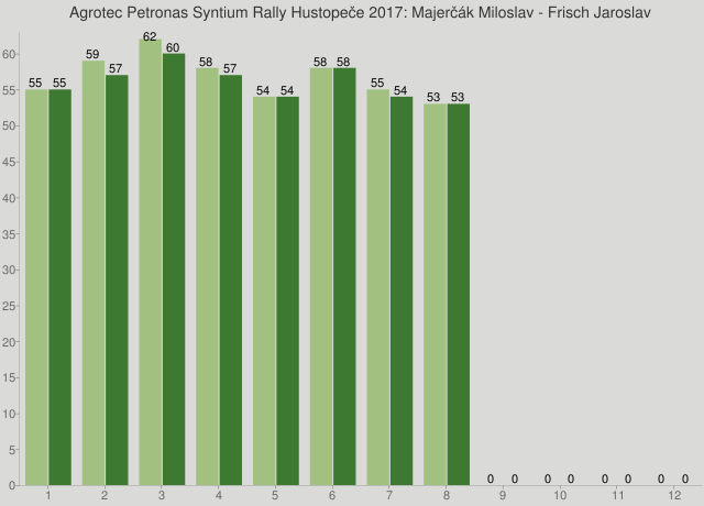 Agrotec Petronas Syntium Rally Hustopeče 2017: Majerčák Miloslav - Frisch Jaroslav