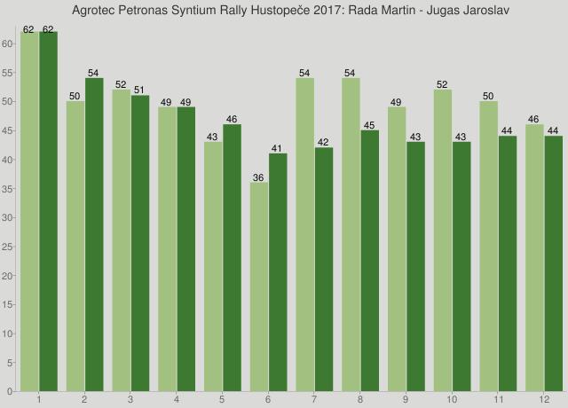 Agrotec Petronas Syntium Rally Hustopeče 2017: Rada Martin - Jugas Jaroslav