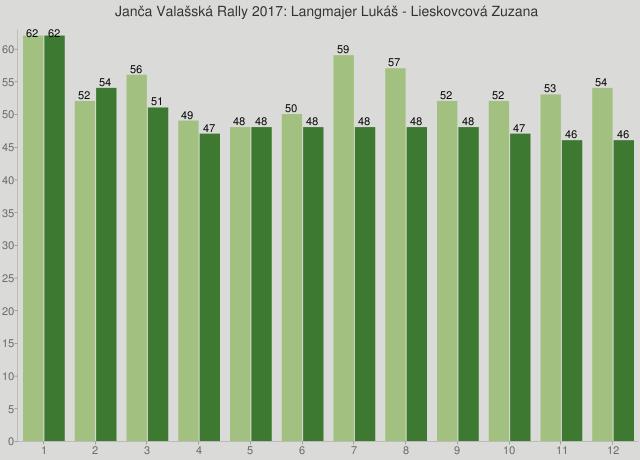 Janča Valašská Rally 2017: Langmajer Lukáš - Lieskovcová Zuzana