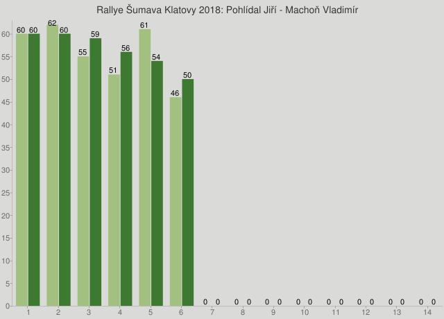 Rallye Šumava Klatovy 2018: Pohlídal Jiří - Machoň Vladimír