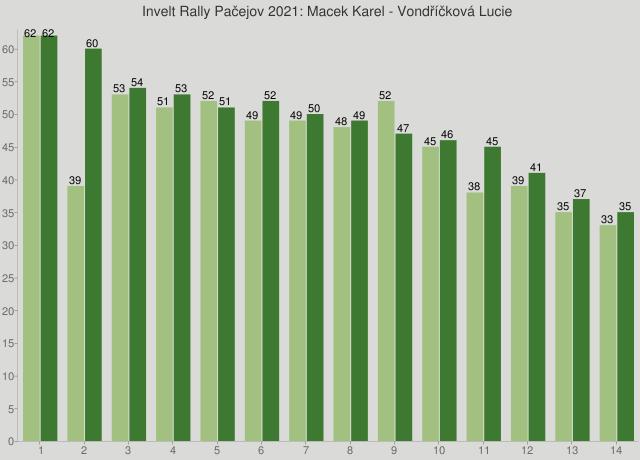 Invelt Rally Pačejov 2021: Macek Karel - Vondříčková Lucie
