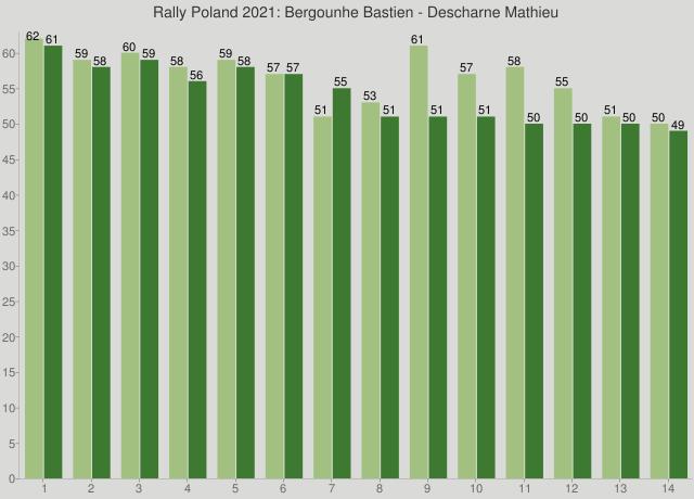 Rally Poland 2021: Bergounhe Bastien - Descharne Mathieu