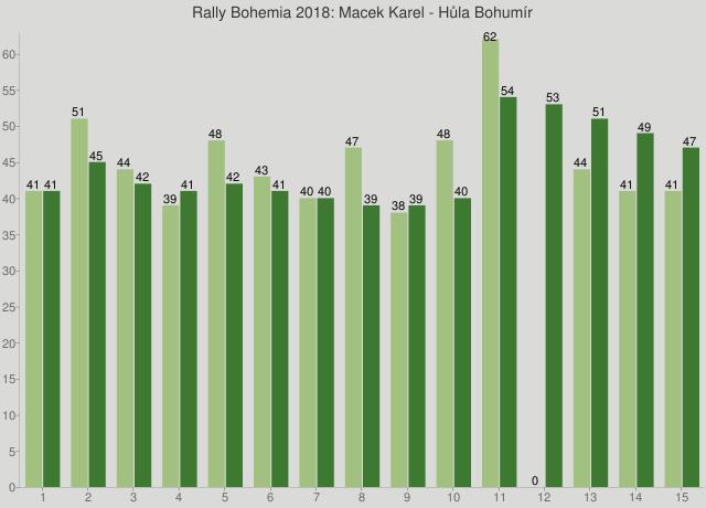 Rally Bohemia 2018: Macek Karel - Hůla Bohumír