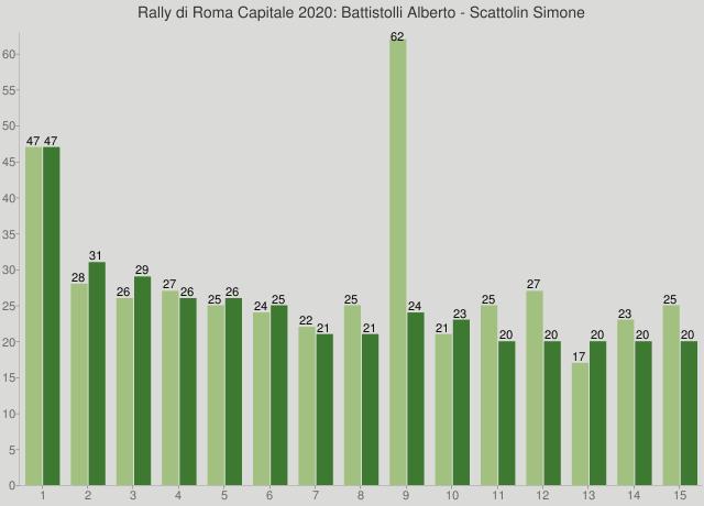 Rally di Roma Capitale 2020: Battistolli Alberto - Scattolin Simone