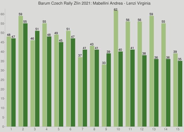 Barum Czech Rally Zlín 2021: Mabellini Andrea - Lenzi Virginia